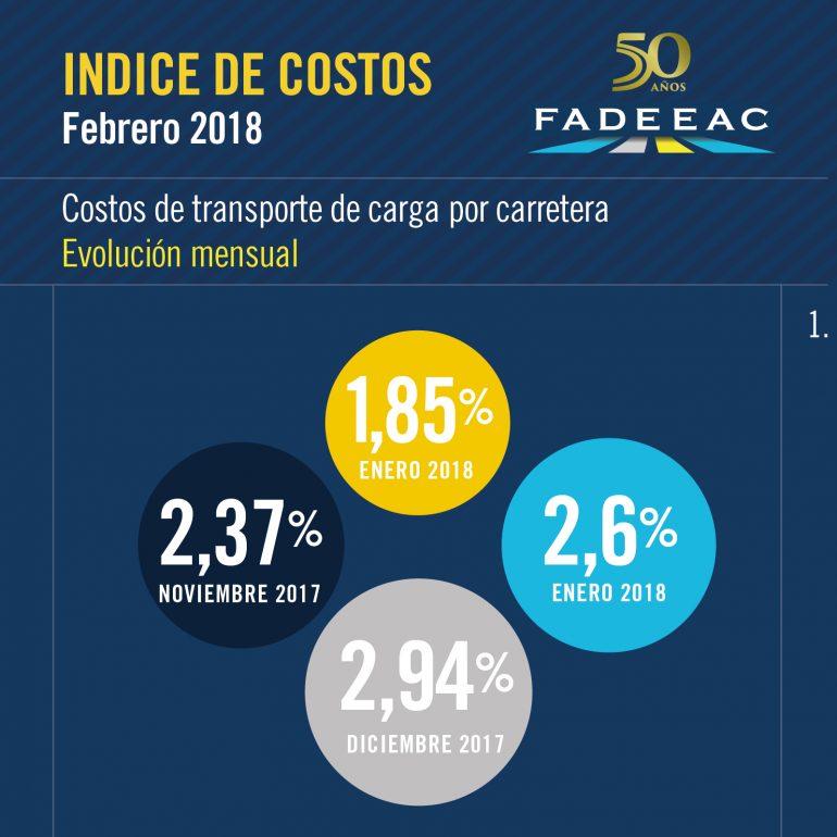 indices-costos